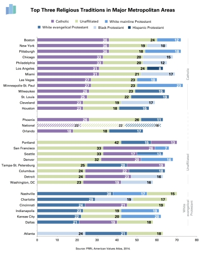 Top-Three-Religions-by-City